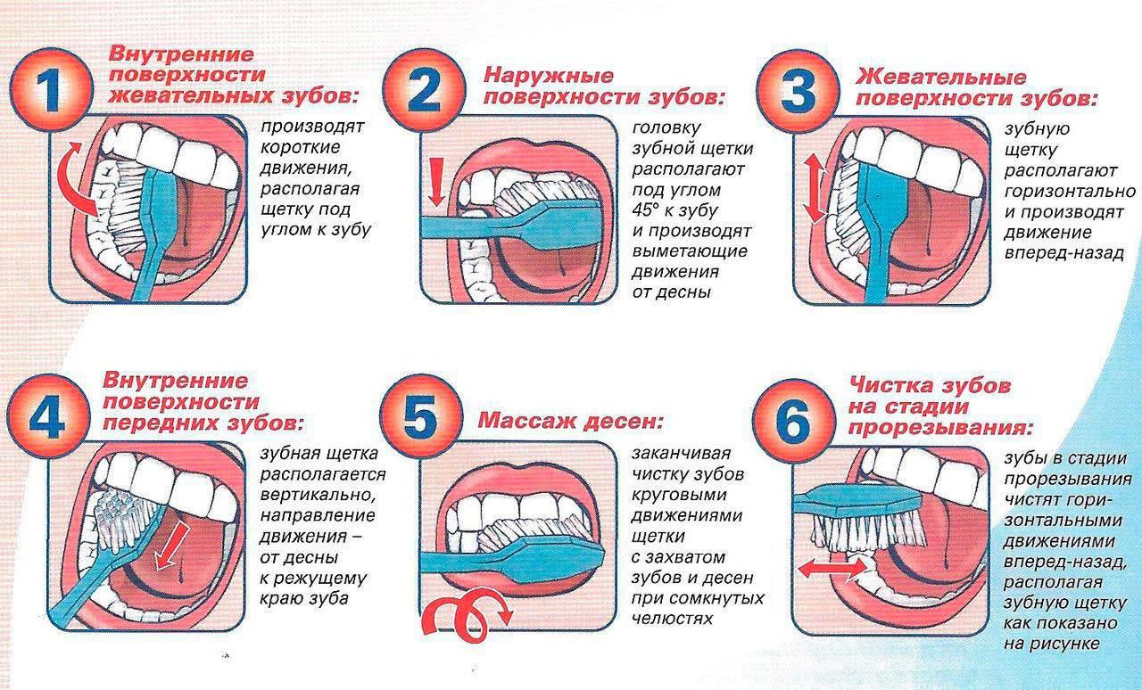 Правила ухода за зубами и полостью рта