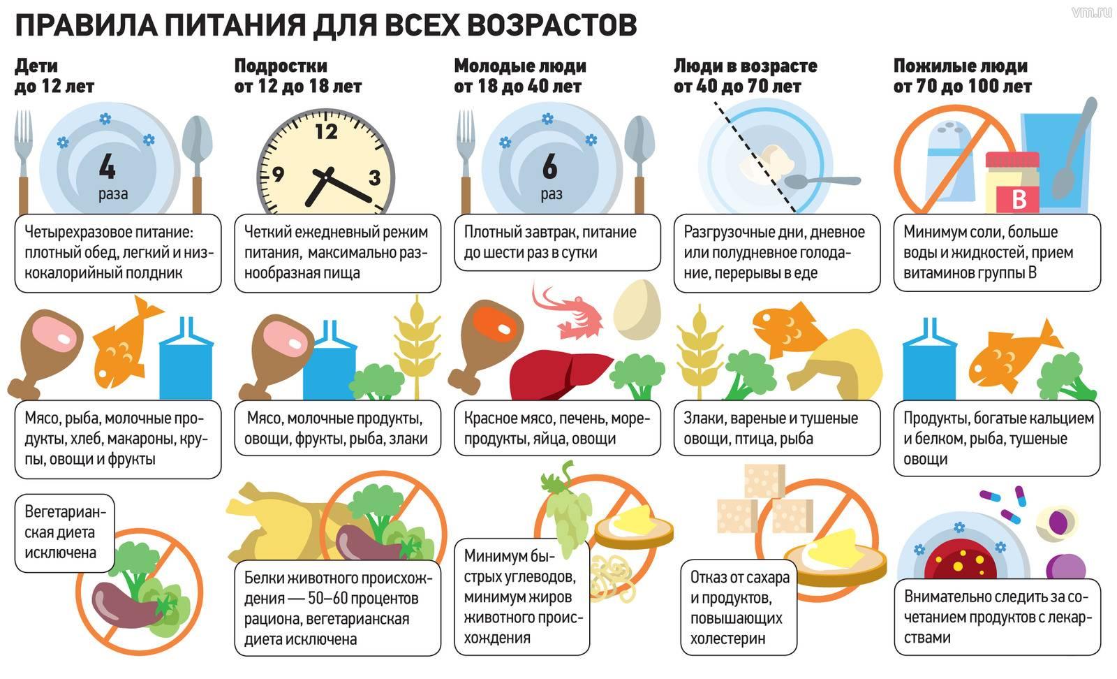 Питание и диета при себорейном дерматите у взрослых: что можно и нельзя есть?