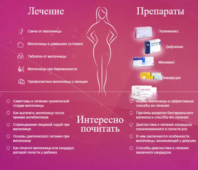 Профилактика молочницы (кандидоза)