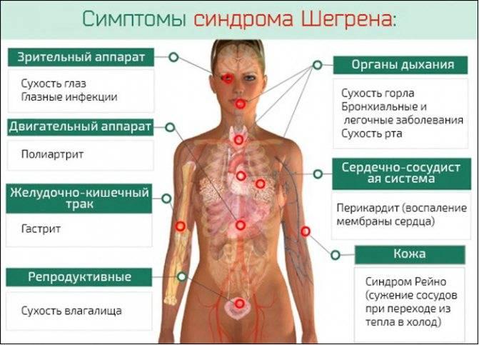 Болезни языка – симптомы, причины, лечение патологии