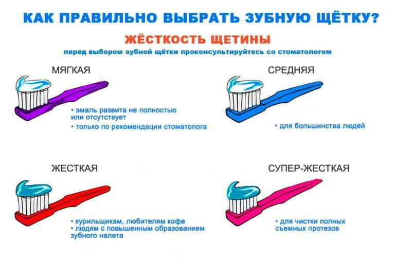 Сколько можно пользоваться одной зубной щеткой?