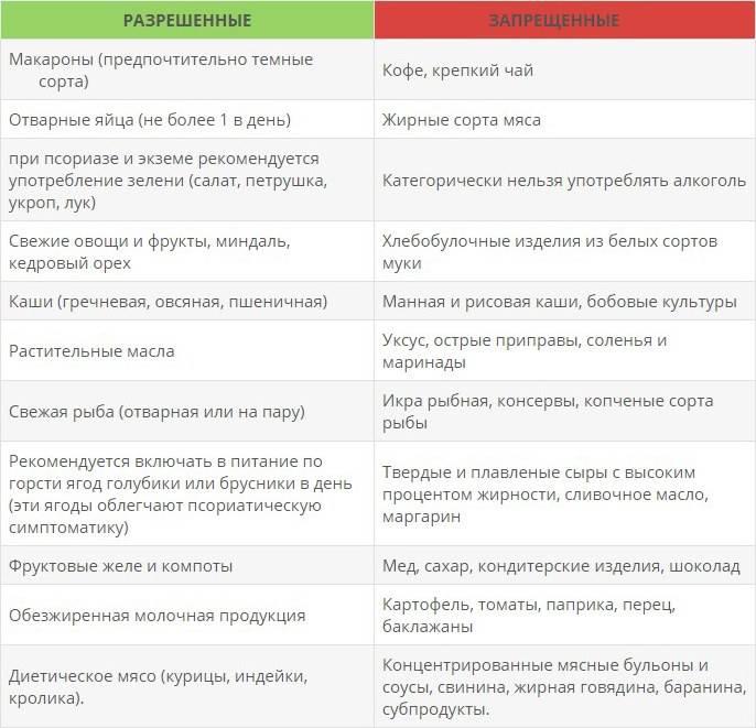Какие продукты нужно есть при эндометриозе