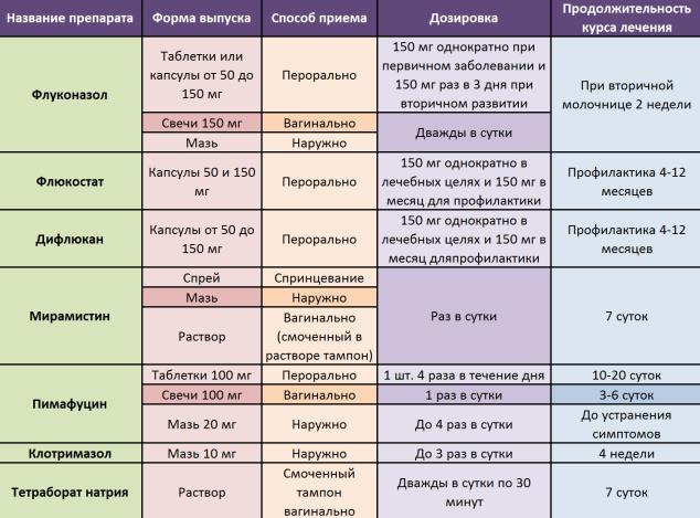 Основные симптомы и лечение грибка в полости рта и горла