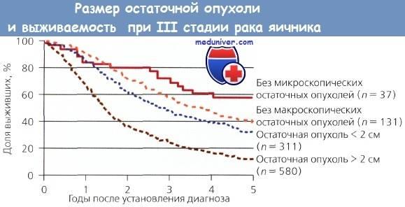Продолжительность жизни при асците на фоне рака яичников 3 стадии