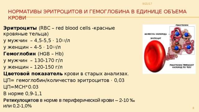 При месячных гемоглобин ниже