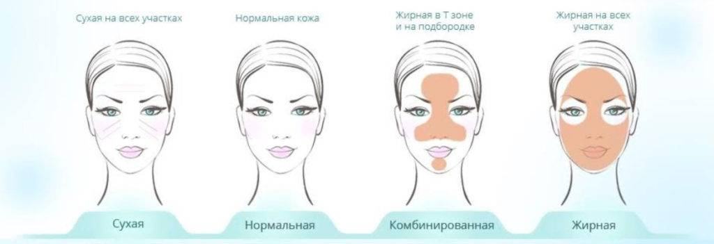 Как определить тип кожи лица и подобрать правильный уход