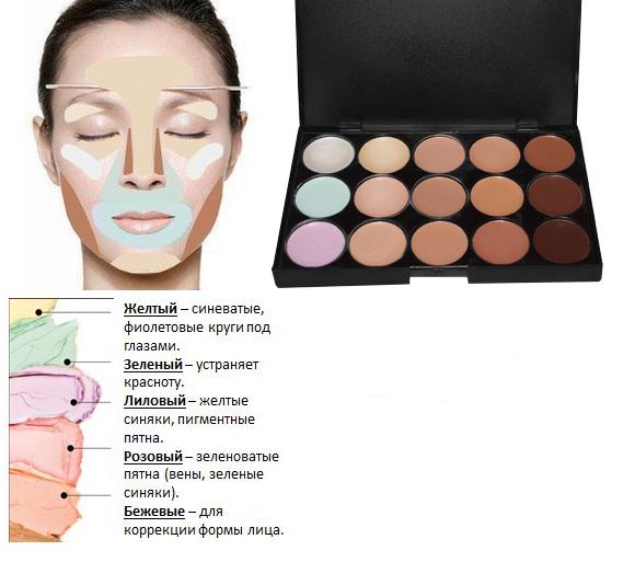 Как пользоваться корректорами для лица: палитры из 6 и более цветов, пошаговое нанесение жидких корректоров и карандашом с фото и видео
