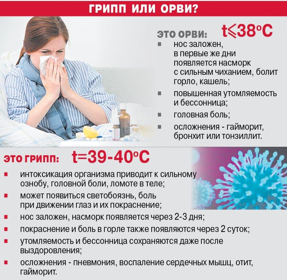 Болит зуб температура и ломит все тело