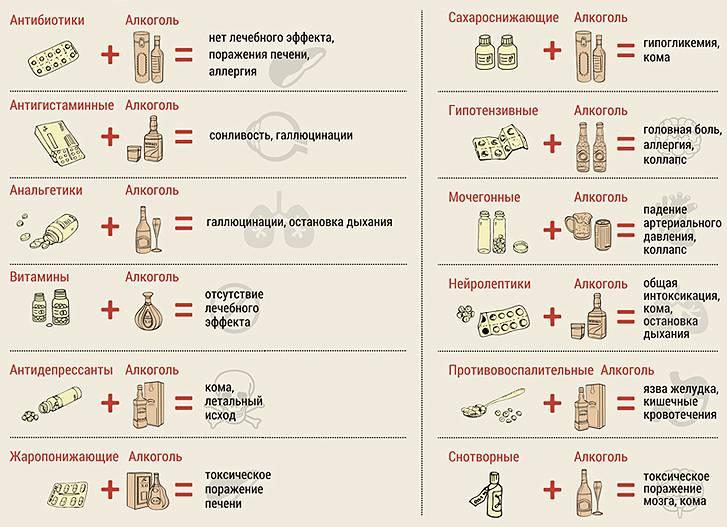 Восстановление после химиотерапии: прием медикаментов и народные средства