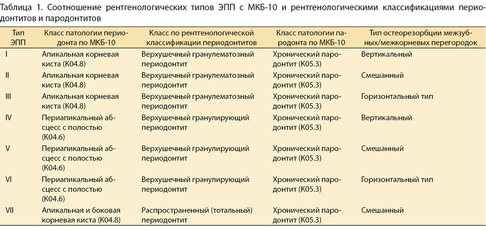 Классификация периодонтита и причины развития проблемы