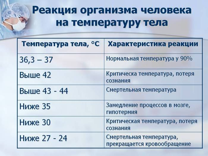 Почему у человека бывает пониженная температура тела?