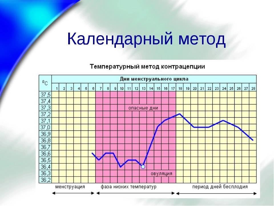 Овуляция и зачатие (сроки, признаки, как распознать?)