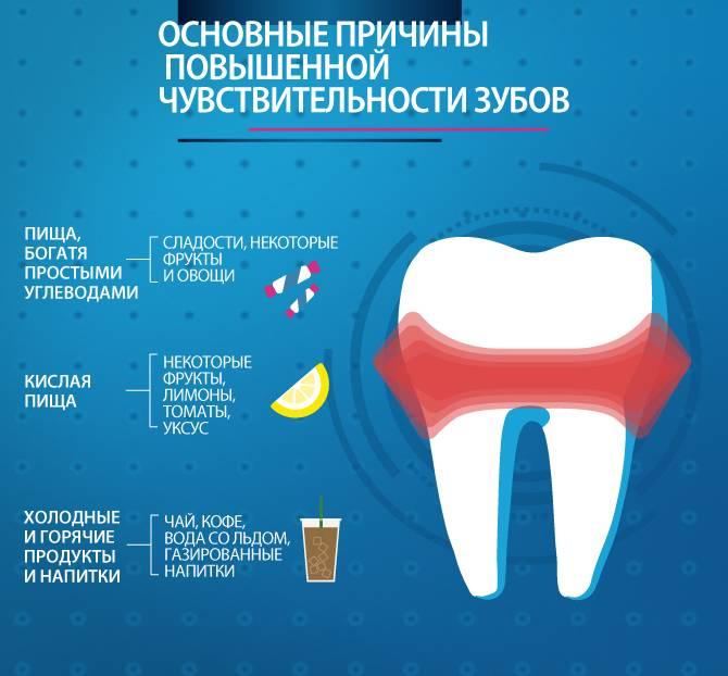 Почему зуб болит от горячего и холодного, и что с этим делать