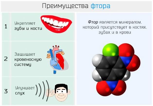 Фтор в зубной пасте: за и против