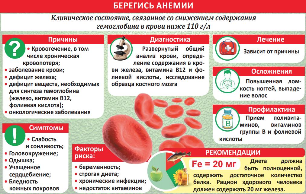 Во время месячных гемоглобин повышается