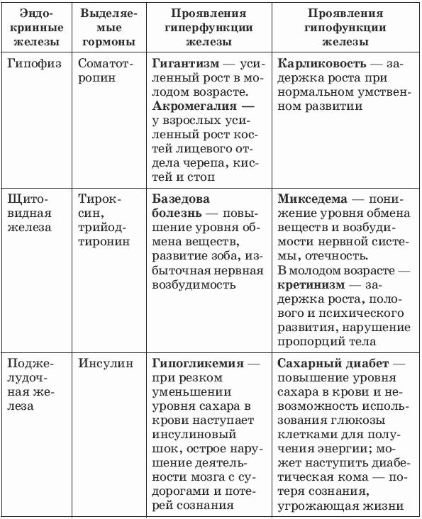 Яичники гиперфункция и гипофункция