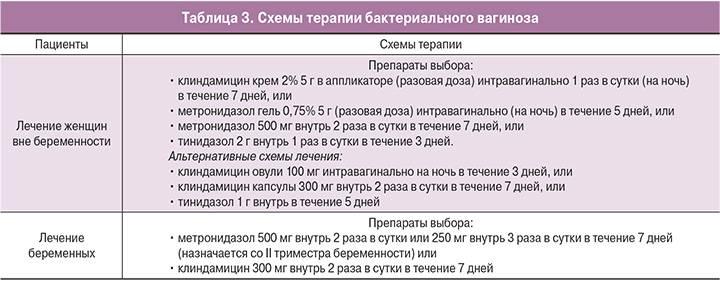 Бактериальный вагиноз у женщин и мужчин