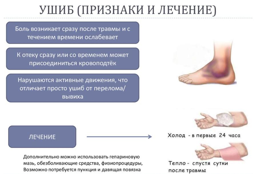 Лечение ушибов и гематом в домашних условиях: народные средства, спиртовой компресс