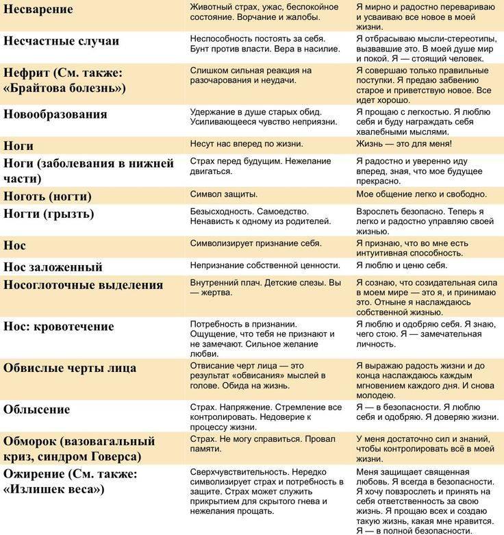 Психосоматика эндометриоза: что делать (гиперплазия эндометрия матки, тонкий эндометрий, полипы, хронический эндометрит)