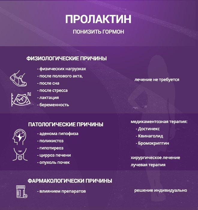 Лечение гормонального сбоя в домашних условиях народными средствами, причины болезни