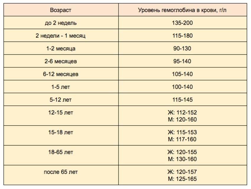 На сколько падает гемоглобин во время, после месячных: какова норма