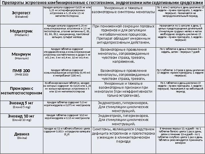 Згт при климаксе: список препаратов последнего поколения