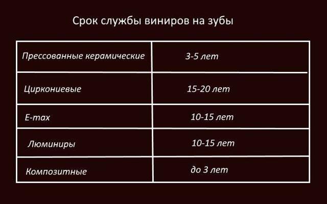 Виниры в стоматологии: фото до и после выравнивания зубов, этапы установки, срок службы и противопоказания
