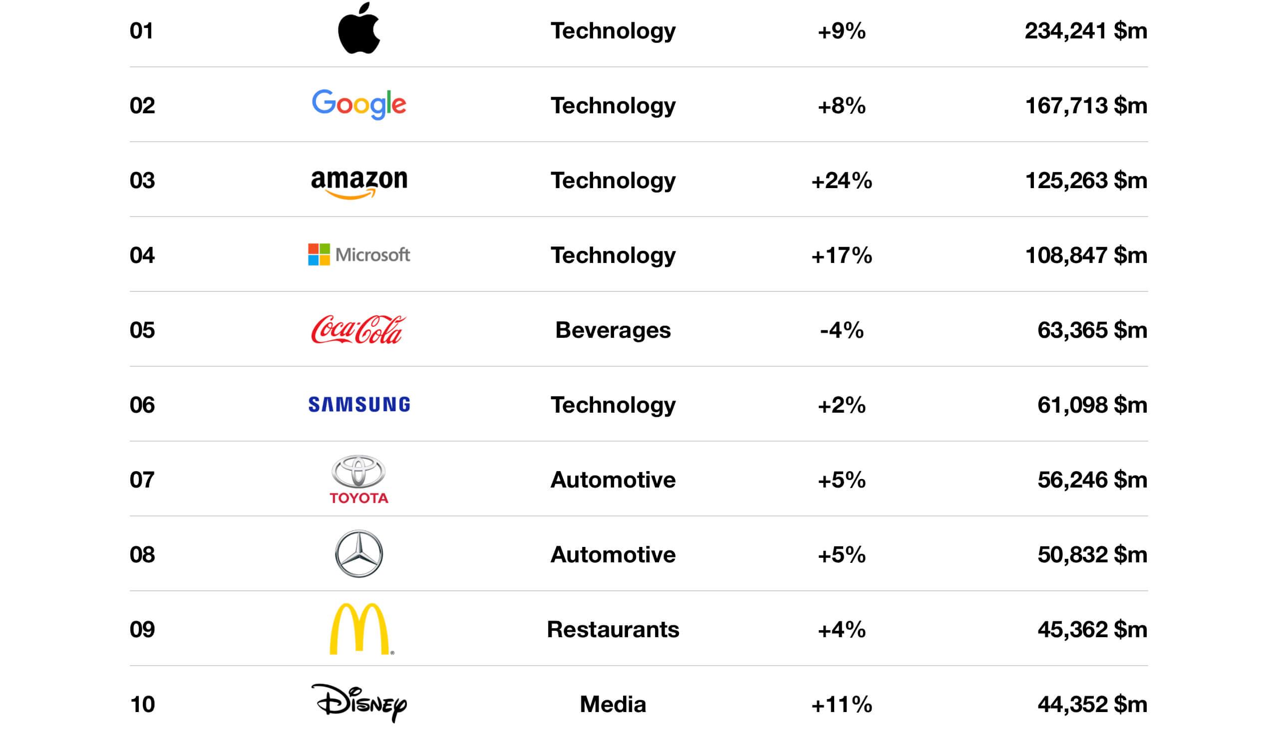 Самые дорогие бренды мира 2019 года по версии forbes