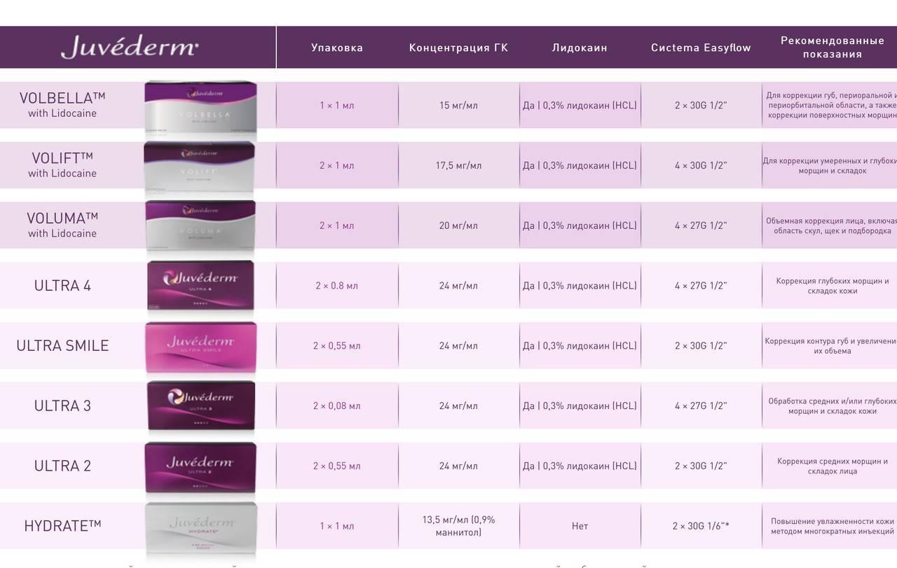 Препарат ювидерм ультра 3 для увеличения губ и коррекции морщин