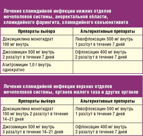 Трихопол. инструкция по применению в гинекологии, показания к применению таблеток, свечей. как принимать, побочные действия, аналоги, цена