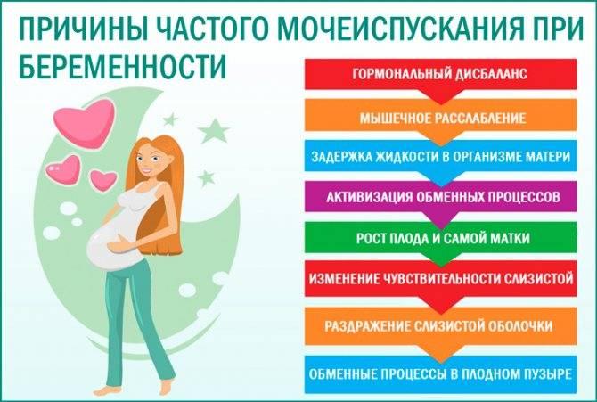 Признаки беременности за неделю перед месячными