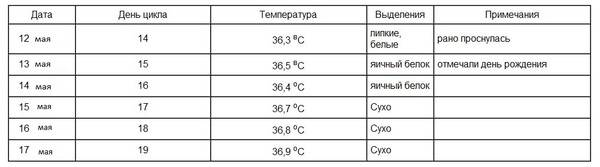 Как измерить базальную температуру для определения беременности