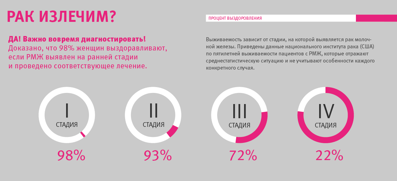 Каков процент выживаемости при раке молочной железы на разных стадиях