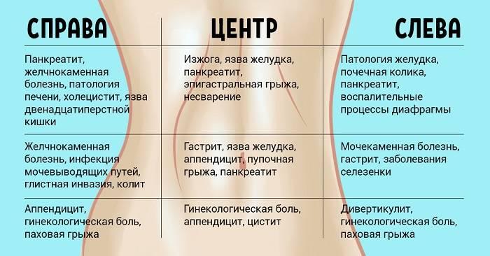 """""""почему болит низ живота (слева \ справа)? особенности болей у женщин"""""""