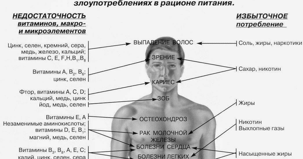 Дефицит натрия: симптомы и лечение