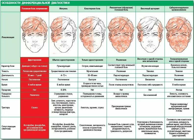 О чем говорит пульсирующая боль в голове и как её снять