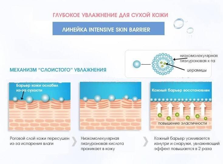 Как восполнить недостаток гиалуроновой кислоты в организме?