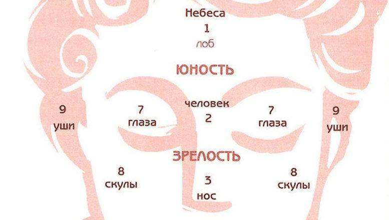 Древние знания: девять точек на лице, указывающие на нашу предрасположенность к счастью и богатству (7 фото)