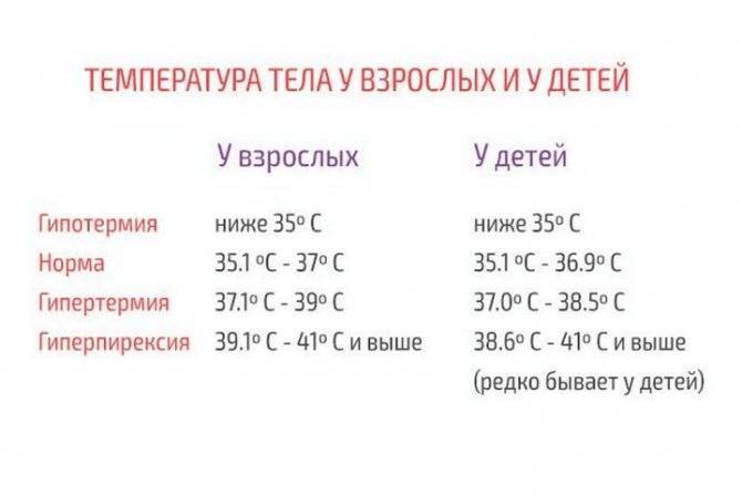 Пониженная температура тела: причины и первая помощь