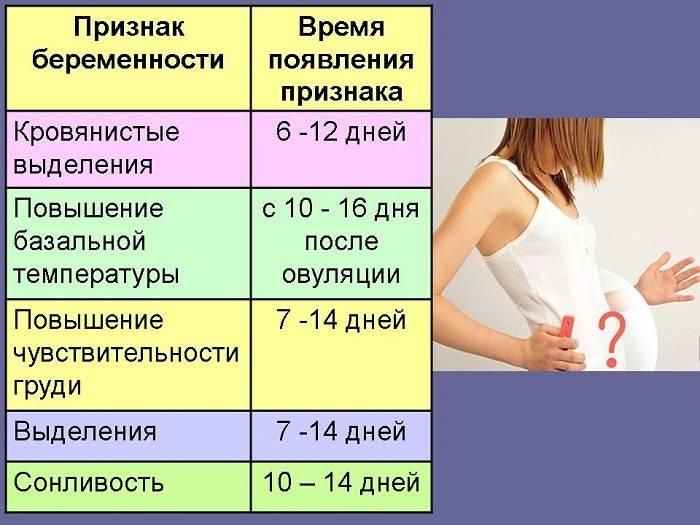 Признаки беременности на 1 неделе
