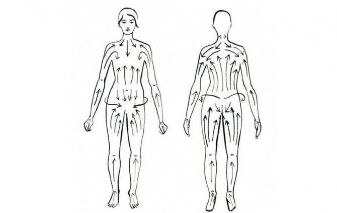 Лимфомассаж – что это такое лимфодренажный массаж тела, польза и противопоказания