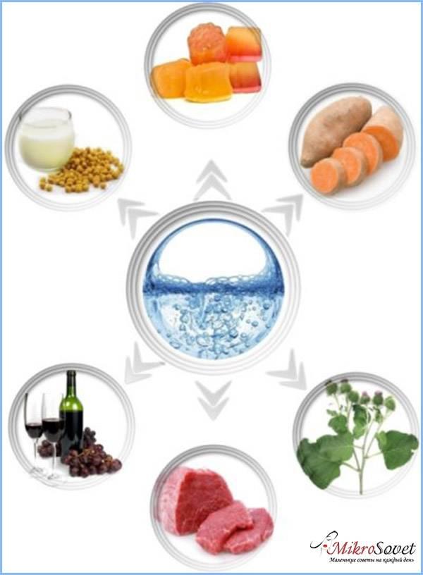 Гиалуроновая кислота: в чем содержится, таблица продуктов