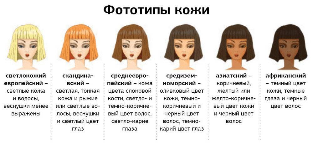 Фототип кожи — классификация, примеры. фототипы кожи человека