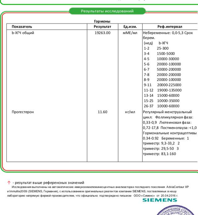 Анализ крови на прогестерон. показания, методика, какие болезни диагностирует? как подготовится к тесту?