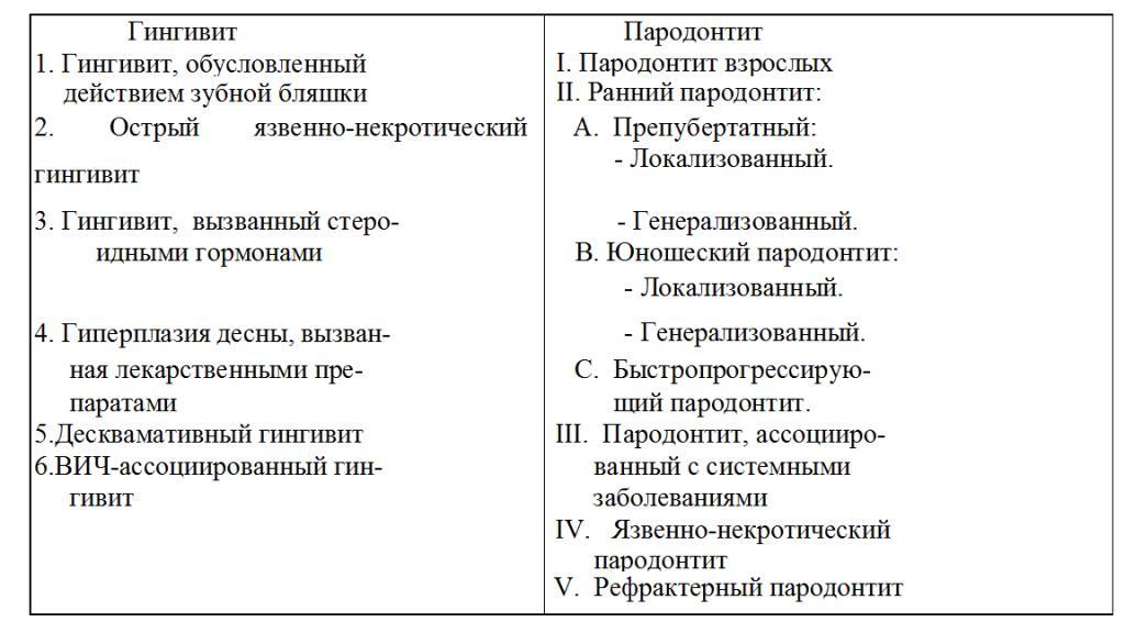 9.8.4. пародонтолиз (идиопатические заболевания с прогрессирующим лизисом тканей пародонта)
