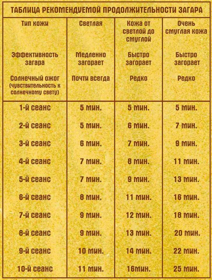 Правила посещения солярия, рекомендации, техника первого визита
