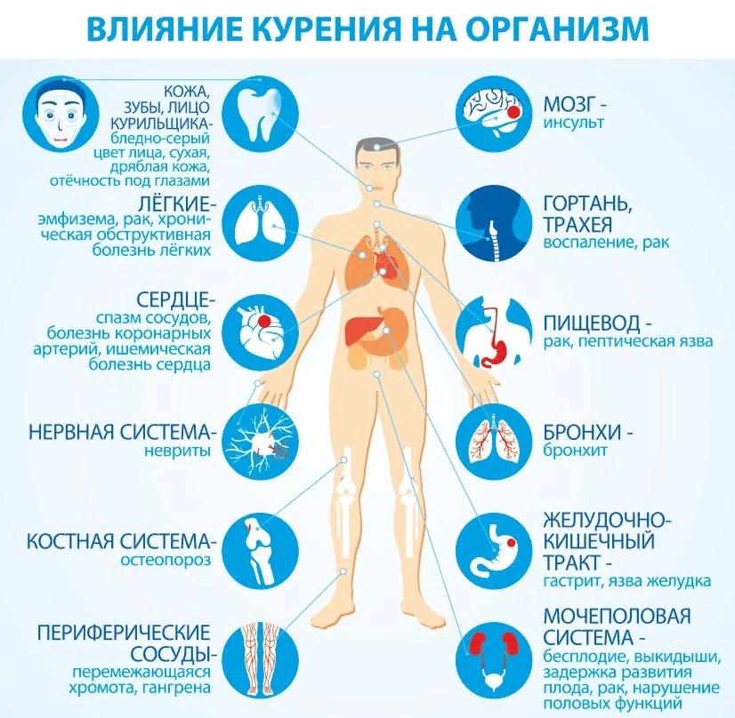 Курение и зубы, методы очистки налета