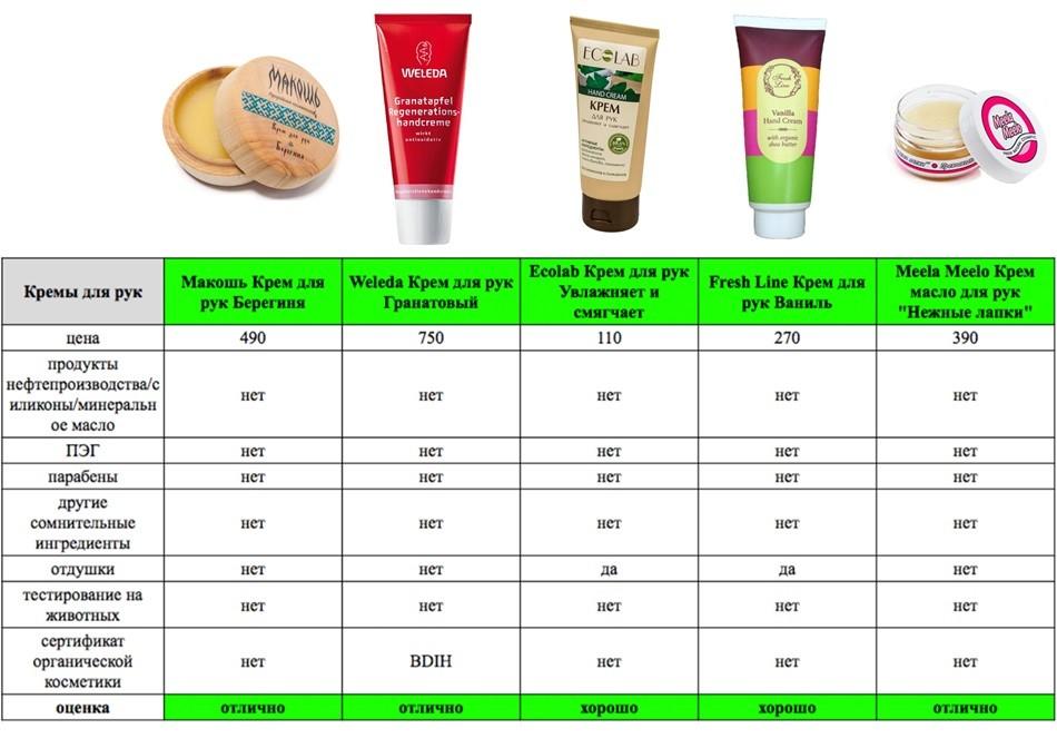 Как выбрать крем для лица для жирной кожи - рекомендации, особенности крема и его разновидности, влияние натуральных компонентов на конечный результат