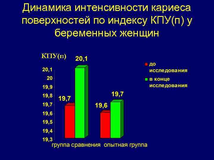 Уровни распространенности и интенсивности кариеса и заболеваний пародонта по критериям воз
