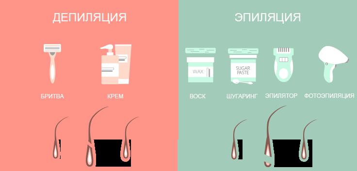 Выясняем, что лучше – шугаринг или скинс?